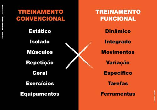 Porque o Personal Trainer precisa do Treinamento Funcional.